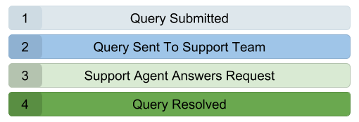 Subscriber support schema
